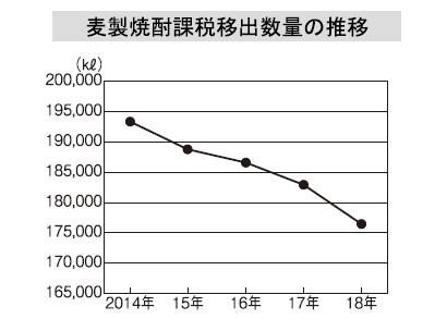 本格焼酎特集:原料別動向=麦 求められる差別化