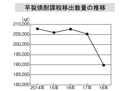 本格焼酎特集:原料別動向=芋 多様化する商品・販促