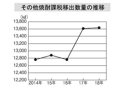 本格焼酎特集:原料別動向=その他 ごまをリブランディング