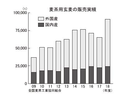 好調続く麦茶市場 通年商材化で伸長 大麦増産の動きも