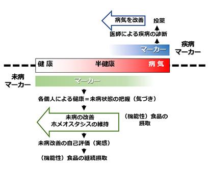 食品ニューテクノロジー研究会講演:東京大学・岡田晋治特任准教授