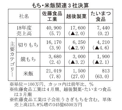もち・米飯関連上位3社決算、米飯が大幅伸長 通期増収増益へ、主力のもち回復を