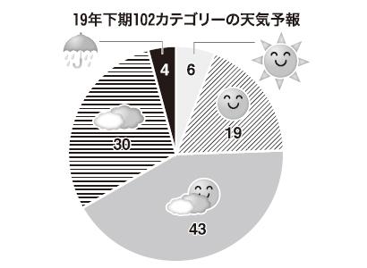 ◆19年下期の業種・カテゴリー天気予報:軽減税率制度対応が焦点