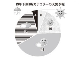 19年下期の業種・カテゴリー天気予報