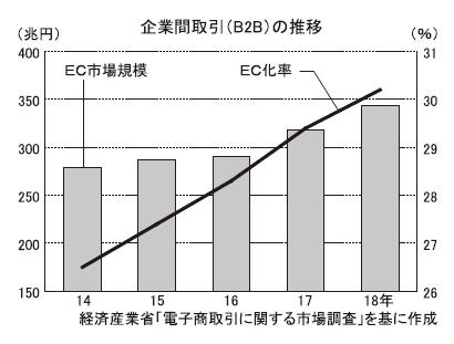 企業間取引のEC化率は3割、人対人依存から脱却を 経済産業省調査