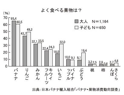 よく食べる果物、バナナが15年連続1位 日本バナナ輸入組合調べ