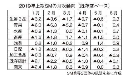 ◆関東小売流通/北関東・新潟夏季特集:2019年上期のSM、既存店は低調