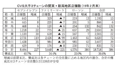 関東小売流通/北関東・新潟夏季特集:大手CVS 店舗抑制方針で増店数鈍化