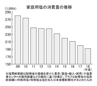 塩特集:家庭用=販売量4.5%減 値上げ浸透に期待