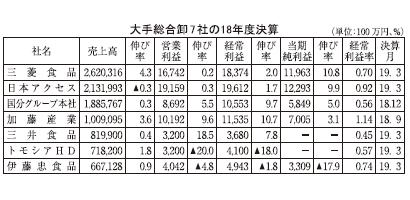 大手総合卸7社18年度業績 物流費増大に歯止めかからず 増収も利益率低下