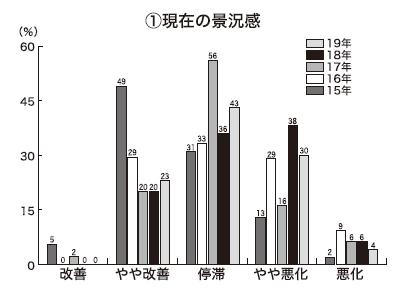 長野・山梨地区夏季特集:食品関連企業動向=高付加価値化の鍵は「健康訴求」