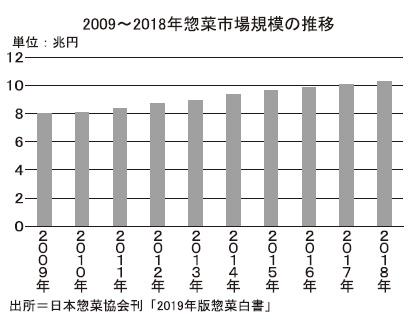 令和の食品産業特集:平成の到達点=惣菜市場の拡大 30年で市場規模5倍に