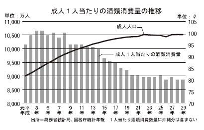 令和の食品産業特集:平成の到達点=酒類業界の変遷 規制緩和で競争激化