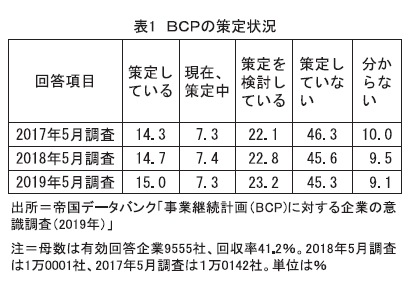 令和の食品産業特集:平成の到達点=BCP 持続可能性に黄信号