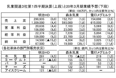 酪農乳業夏季特集:乳業関連大手3社、第1四半期は全社増収増益