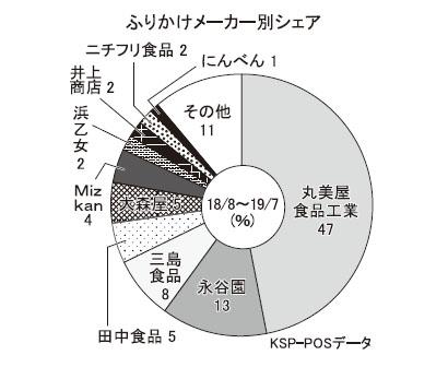 ふりかけ・お茶漬け特集:ふりかけ市場=3年連続で縮小