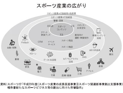 九州夏期特集:スポーツの成長産業化と九州経済 2019年版九州経済白書から