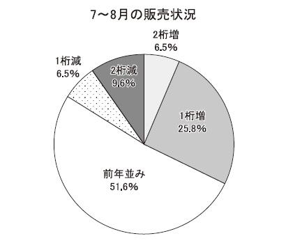 北海道夏季特集:製配販アンケート・本紙調べ 夏商戦、記録的猛暑で後半回復
