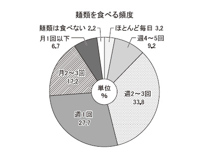 麺類に関するアンケート調査 週1回以上食べる人は全体の7割強