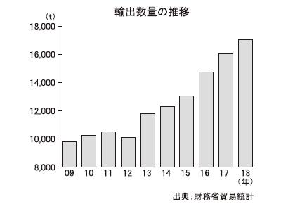 全国味噌特集:輸出=量・金額ともに好調 19年も過去最高を更新か