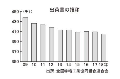 全国味噌特集:出荷=上半期は0.5%増 即席味噌汁向けが伸長