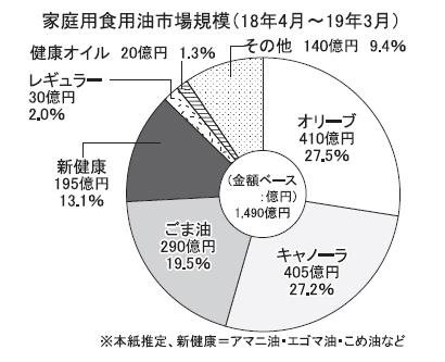 ◆ごま油特集:家庭用、290億円台に 「かける」「あえる」など生食需要拡大