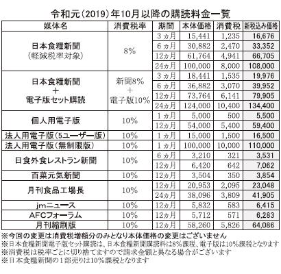 消費税率引き上げに伴う新聞等購読料金の改定のお知らせ 日本食糧新聞社