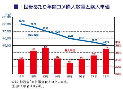 コメビジネス最前線特集:価格動向=高値スタートも前年並みで推移