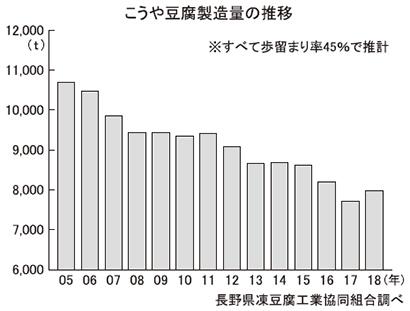 こうや豆腐特集:製造・原料動向=1~8月製造量15.5%増