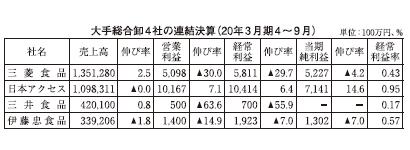 大手全国卸4社第2四半期 物流費上昇が直撃 営業利益2桁減相次ぐ