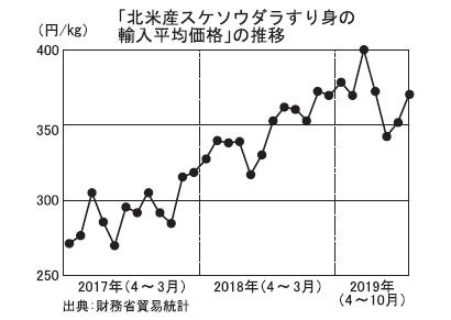 水産練業界の苦境続く 日本かまぼこ協会、コスト高騰に理解促す