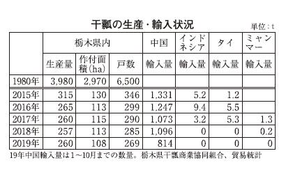 干瓢、国産品の高値続く 生産量は最盛期の15分の1