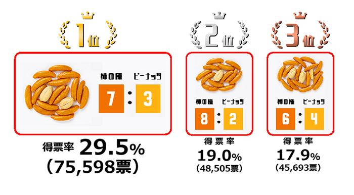 柿の種ピーナツ比率変更は大ごとに…賞味期限や保存方法の見直しも