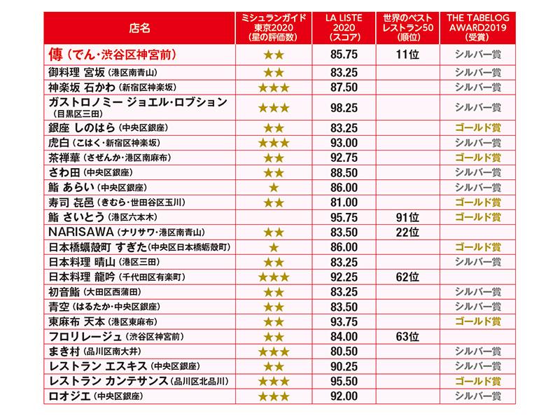 ミシュランなど4つのアワードで選出された「東京のおいしい23店」を調査、レス…