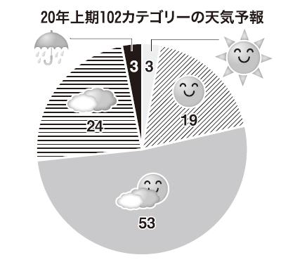 ◆20年上期の業種・カテゴリー天気予報:健康・簡便ニーズが下支え