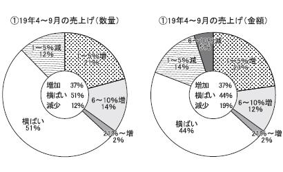 長野・山梨地区新春特集:食品業界アンケート デフレ感の強まり懸念