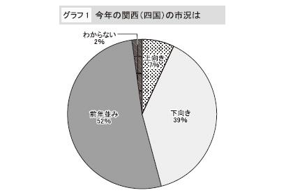 関西四国新春特集:食品企業トップアンケート 心の不況吹き飛ばせ