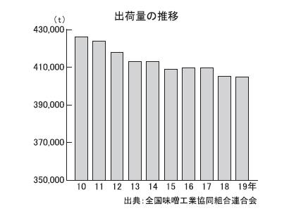 全国味噌特集:出荷=19年は0.1%減 業務用・即席向けが好調