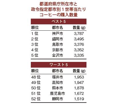 ほっとコーヒータイム(137)消費量の多い地域は