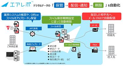 エアレポは中堅中小企業のデジタルデータの段階的な自動配信を支援する
