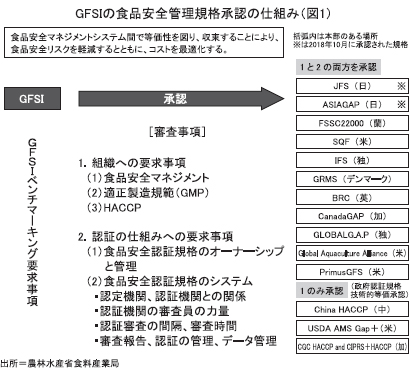 beyond2020特集:HACCP制度化 日本の安全・安心を世界に