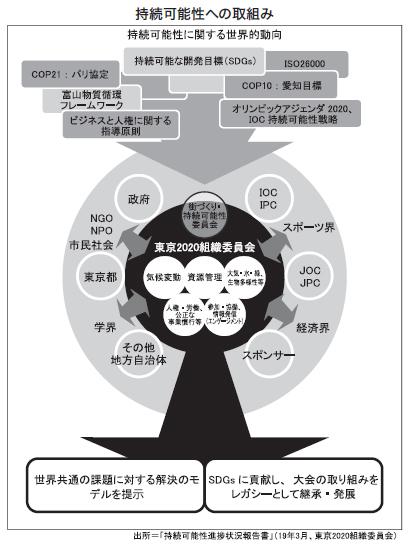 beyond2020特集:東京2020大会 持続可能性 長期重要5テーマを網…