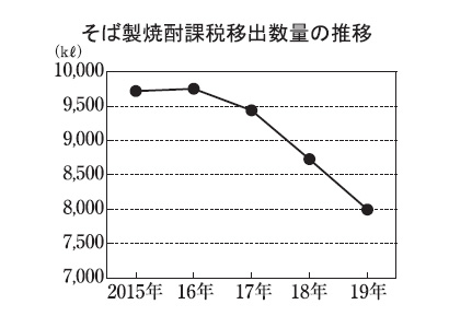 本格焼酎特集:原料別動向=そば 愛飲者に根強い支持