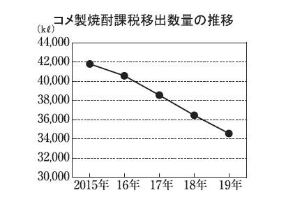 本格焼酎特集:原料別動向=コメ 商業施設に発信基地