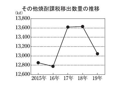 本格焼酎特集:原料別動向=その他 「奄美黒糖焼酎」輸出へ
