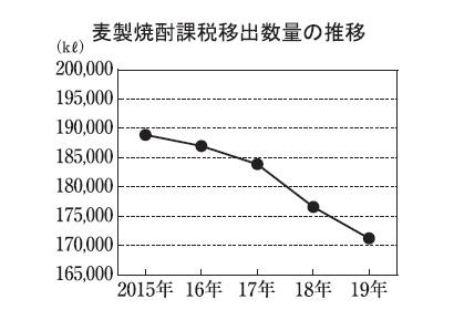 本格焼酎特集:原料別動向=麦 全国メーカーが新銘柄