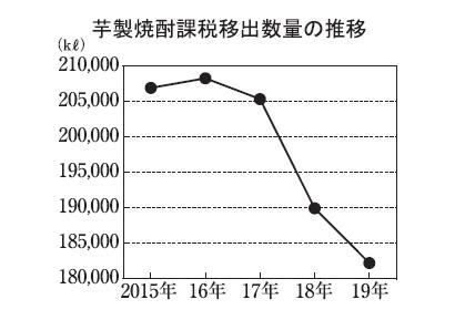 """本格焼酎特集:原料別動向=芋 高まる""""果実の香り"""""""