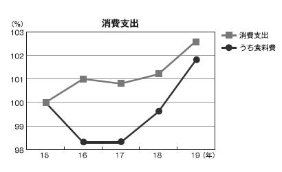 15~19年 総務省「家計調査」から見る惣菜消費動向 「食の外部化」進展顕著…
