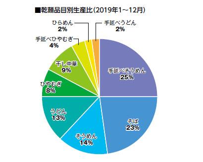 全国麺類特集:機械麺総論=乾麺類生産量3年ぶり減少 中華麺は引き続き堅調に
