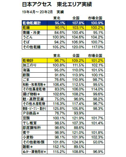 全国麺類特集:東北地区問屋=日本アクセス東北エリア 手延べ麺の需要を喚起